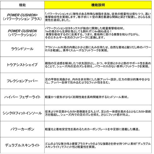 Yonex(ヨネックス)バドミントンシューズ POWER CUSHION COMFORT Z(パワークッションコンフォートZ) ブラック 27cm SHBCFZ