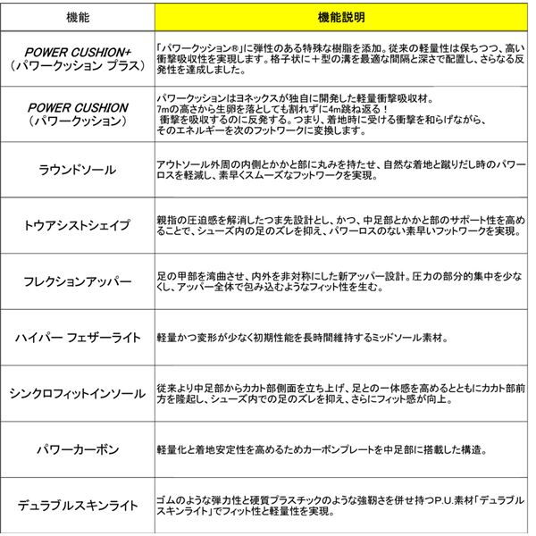 Yonex(ヨネックス)バドミントンシューズ POWER CUSHION COMFORT Z WIDE MID(パワークッション コンフォートZワイドミッド) ホワイト 22.5cm SHBCFZWMD