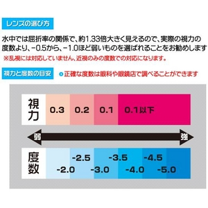 視力と度数について