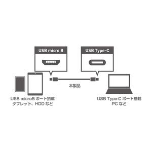 ミヨシ (MCO) USB Type-Cコネク...の紹介画像2