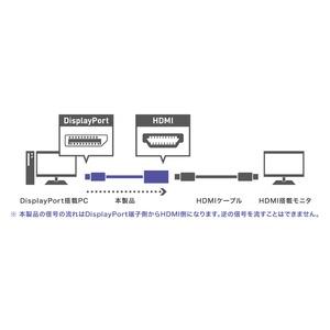 ミヨシ DisplayPort-HDMI 変換...の紹介画像3