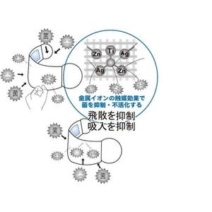 ZAT抗菌デザインマスク + 抗菌スプレー ×3個セット 【大人用 ダブルガーゼ ブルー】