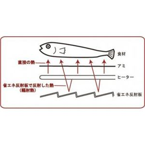 電気コンロ/卓上グリル 【332×240×105mm】 日本製 ステンレス 鉄 『プチ割烹 ろばた焼き』