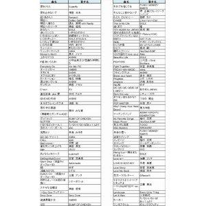 ON STAGE(オンステージ) 専用追加曲チップ ポップス・歌謡曲(100曲入りチップ) PK-ST7