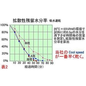 クールビズ 冷感シャツ CoolSpeed(クールスピード) 婦人用 半袖U首 Lサイズ ブラック f05