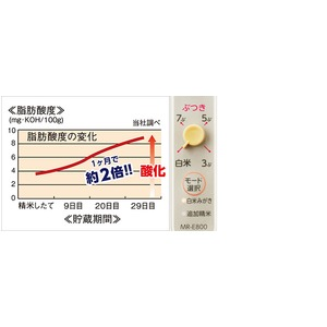 TWINBIRD 米びつ付精米器 精米御膳 MR-E800W
