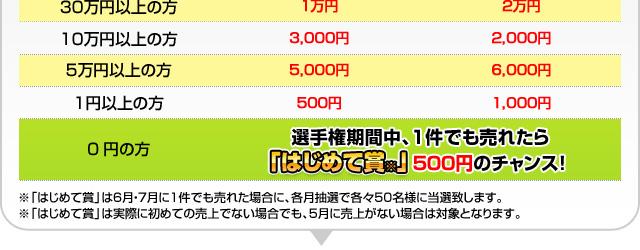 ジャンプアップ賞・Wジャンプアップ賞