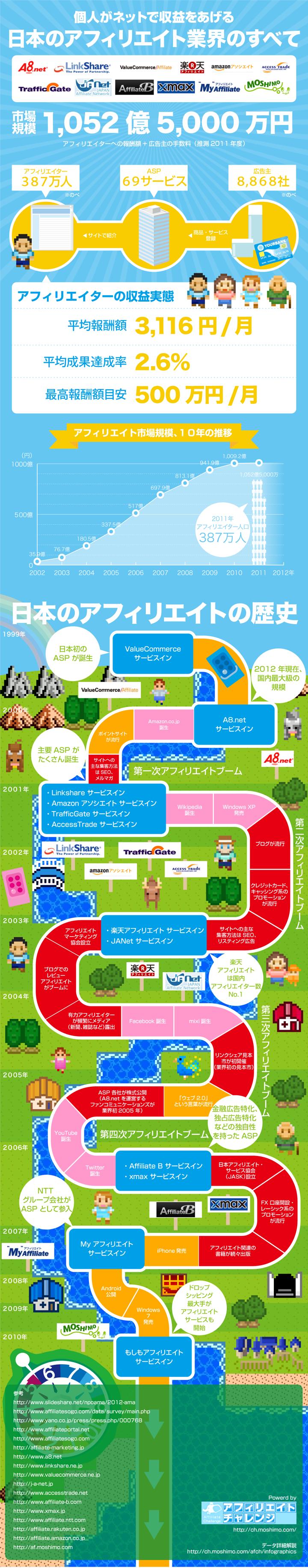 日本のアフィリエイト業界のすべて