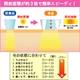 オムニ フラッシュライト方式脱毛器 ワイドデピレーションビーム YMO-36 - 縮小画像6