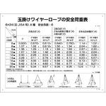玉掛ワイヤーロープ標識 安全荷重表 KY-200