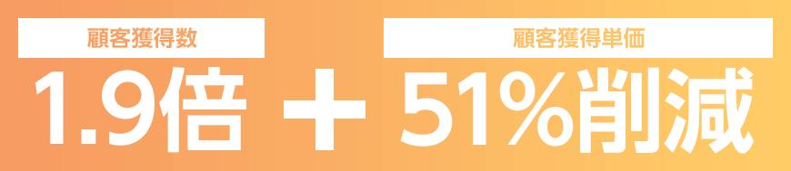 顧客獲得数1.9倍+顧客獲得単価51%削減