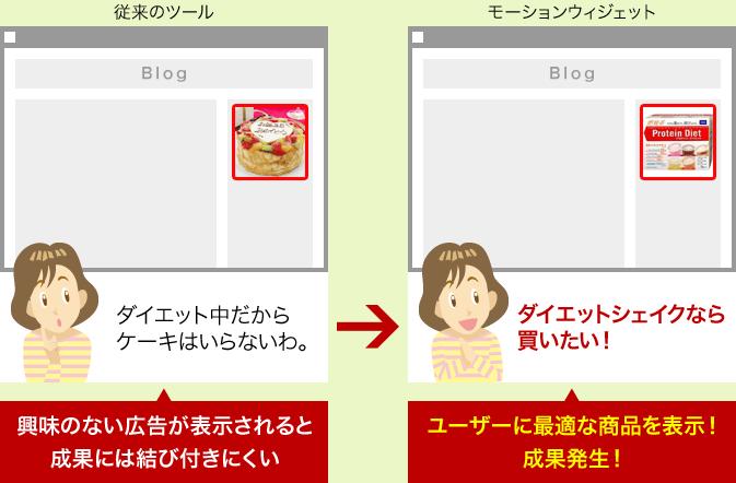 ユーザー特性に合わせた広告を常に表示!