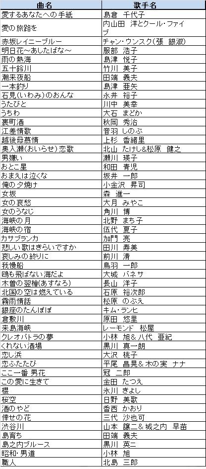 ON STAGE(オンステージ) 専用追加曲チップ 演歌・歌謡曲(100曲入り) PK-ST10