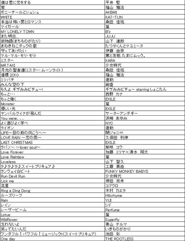 ON STAGE(オンステージ) 専用追加曲チップ ポップス・歌謡曲(200曲入り)  PK-ST11