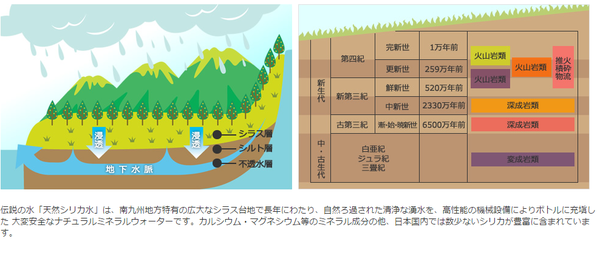 霧島湧水 天然シリカ水 500ml×48本(...の説明画像12