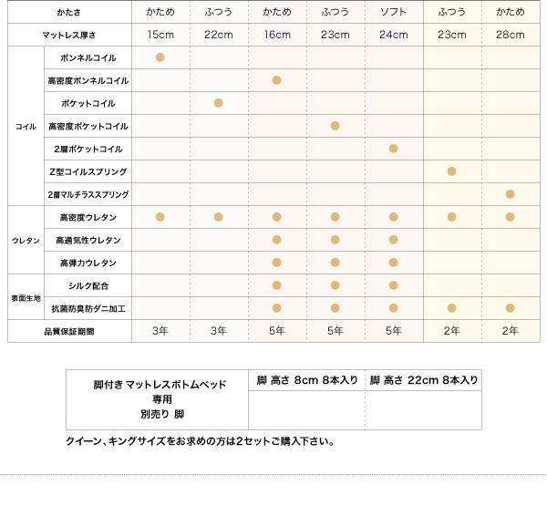 脚付きマットレスベッド キングサイズ【スタン...の説明画像33