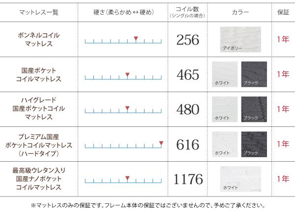ローベッド ワイド200【国産ポケットコイル...の説明画像19